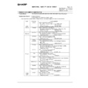 Sharp MX-M904, MX-M1204 (serv.man83) Regulatory Data